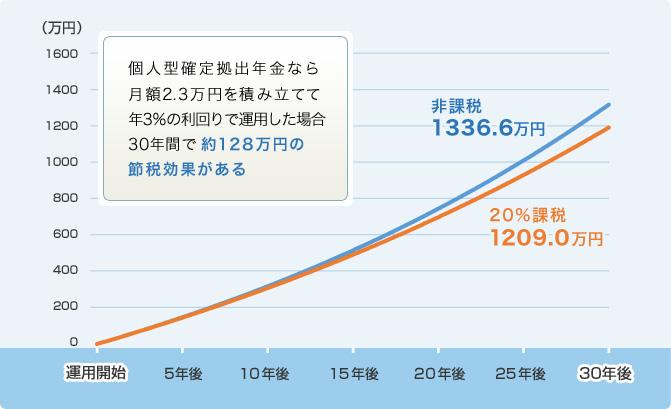 【図表3】年利3%で30年間運用した場合の課税・非課税の差