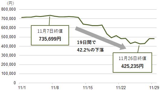 【図表1】ビットコイン/円の価格推移
