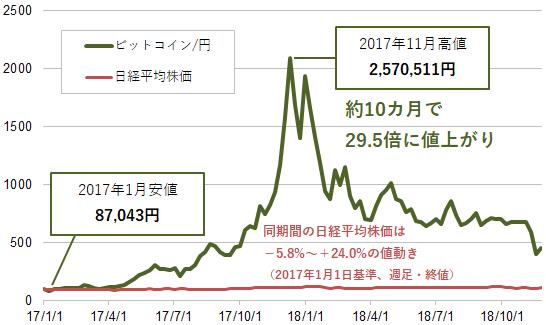 【図表3】ビットコイン/円と日経平均株価の値動きの比較(2)