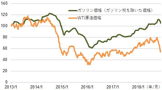 【図表3】日本のガソリン価格(ガソリン税を除く)とWTI原油先物価格の比較
