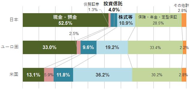 【図表1】日米欧の家計の金融資産構成