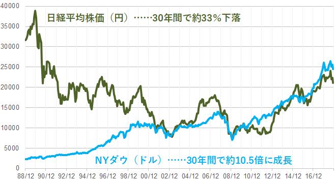 【図表2】日米の株価指数の比較(1988年12月~2018年11月、月次)