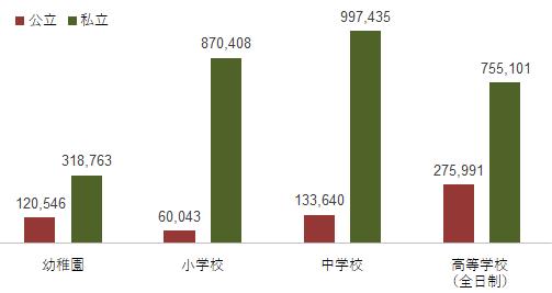 【図表1】学校種別の教育費の総額