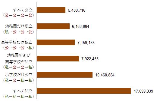 【図表2】幼稚園(3歳)から高校卒業までの学習費総額