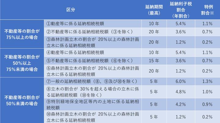 【図表】相続税の延納期間及び延納に係る利子