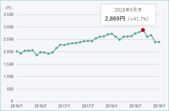 【図表】TNBが投資したインデックスファンドの基準価額の推移