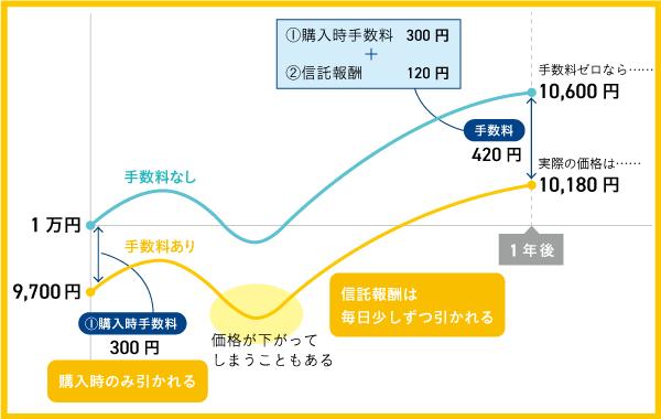 【図表】投資信託の手数料と価格のイメージ