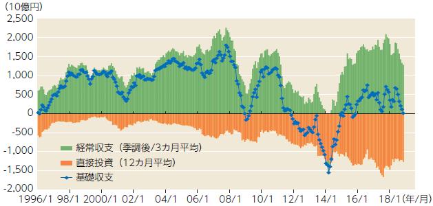 【図表】日本の基礎収支はほぼ中立化している