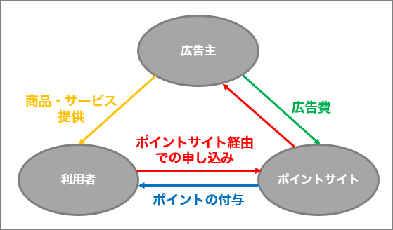 ポイントサイトの仕組みイメージ