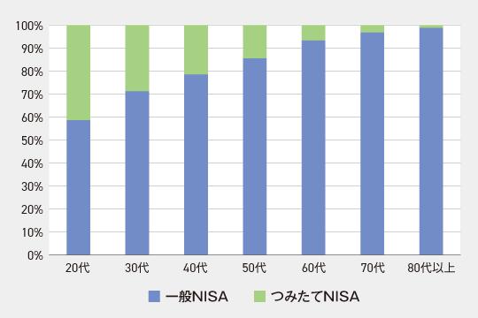 年代別NISA利用率
