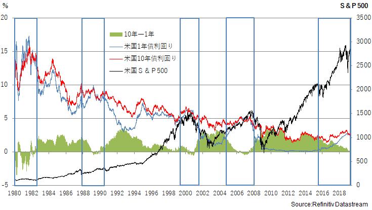 米国の長短金利差と株式指数(日次)