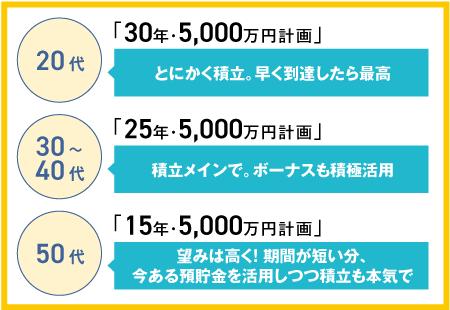 5,000万円計画