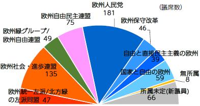 【図表1】5月欧州議会選挙予測