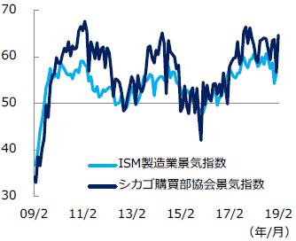 【図表1】米景気指数の推移
