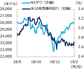 【図表2】NYダウと米金利の推移