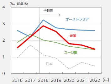 【図表3】先進国の実質GDP成長率