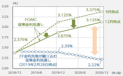 【図表4】FF金利先物とFOMC政策金利見通し