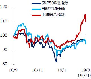【図表2】日米中 主要株価指数の推移