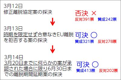 【図表1】メイ政権の離脱方針決議結果