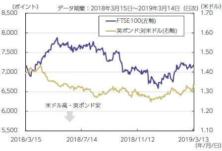 【図表2】株価と為替の動き