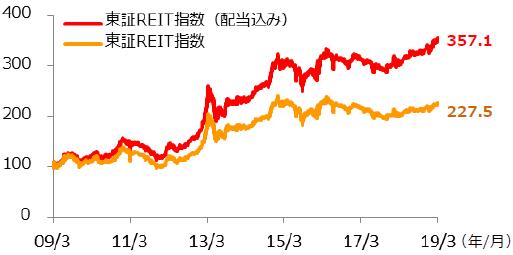 【図表1】東証REIT指数の推移