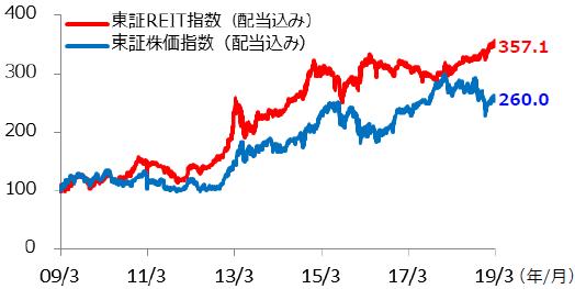 【図表2】東証REIT指数と東証株価指数の推移