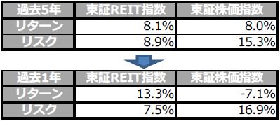 【図表3】東証REIT指数と東証株価指数のリターンとリスク