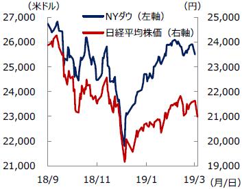 【図表1】日米株価の推移