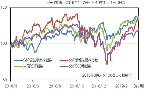 【図表2】米国株・米国REITの推移