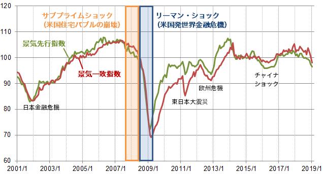 【図表】日本の景気指数の推移