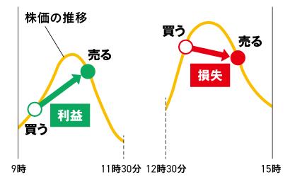 【図表2】デイトレーダーの投機行動の例
