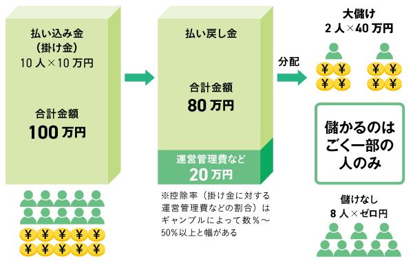 【図表3】ギャンブルの仕組みの一例