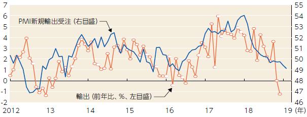 【図表】世界輸出とグローバルPMIの新規輸出受注