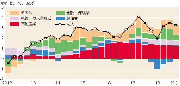 【図表】企業向け貸出残高の要因分解