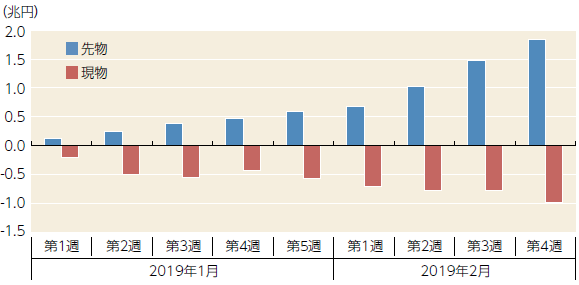 【図表】海外投資家の日本株売買状況