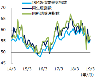 【図表1】ISM製造業景気指数の推移