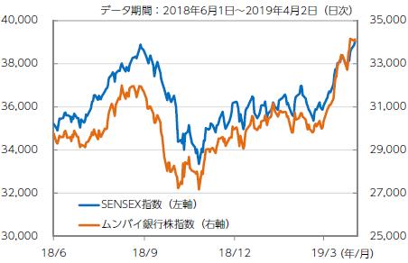 【図表1】SENSEX指数とムンバイ銀行株指数