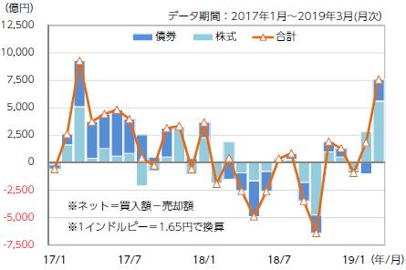 【図表3】海外機関投資家の投資状況(ネット)