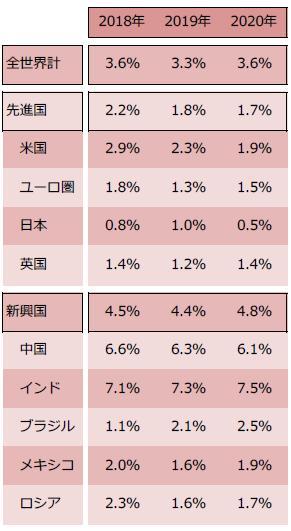 【図表】IMFによるGDP成長率見通し