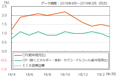 【図表1】ユーロ圏消費者物価(CPI)