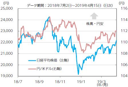 【図表1】日経平均株価と円/米ドルレート