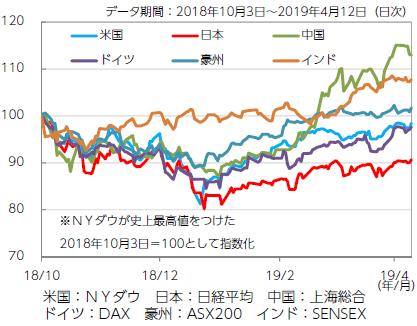 【図表2】主要国株価の回復度