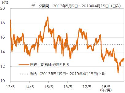 【図表3】日経平均株価の予想PER