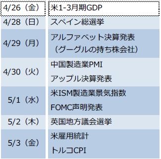 【図表1】10連休の海外注目イベント