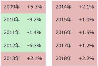 【図表2】米国株(S&P500種指数)5月の月間騰落率