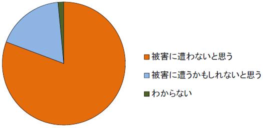 日本の消費者の特殊被害詐欺に対する認識