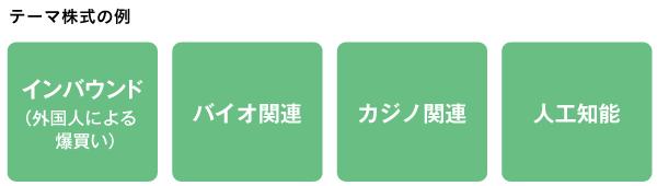 テーマ株式