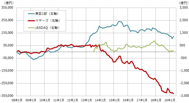 【図表2】国内株式市場における海外投資家の売買状況