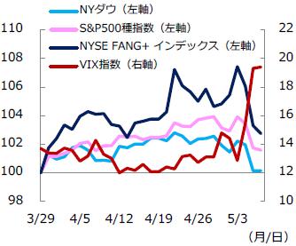【図表1】米株価指数の推移