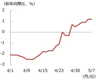 【図表2】米企業業績推計の推移